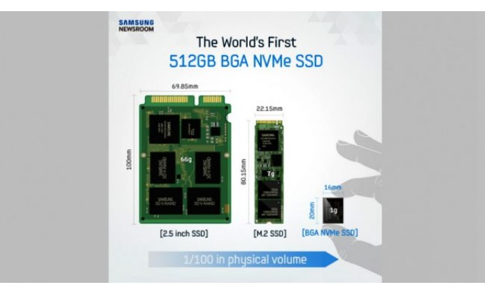 Samsung Develops World's Tiniest Solid State Drive